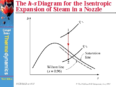 The hs    Diagram    for the Isentropic Expansion of Steam in a