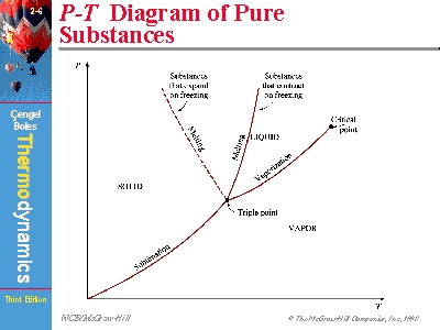 P t diagram of pure substances ccuart Images