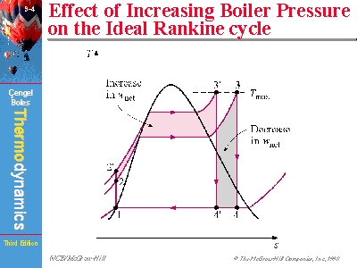 Effect of Increasing Boiler Pressure on the Ideal Rankine cycle