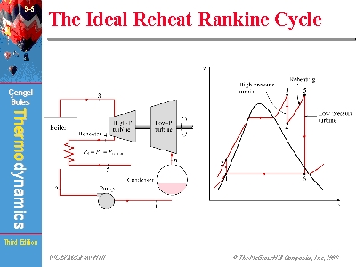 The Ideal Reheat Rankine Cycle