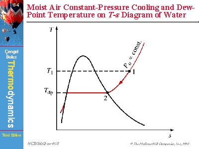 Moist Air Constant Pressure Cooling And Dew Point Temperature On T S